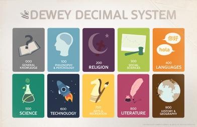 Dewey Decimal Classifcations