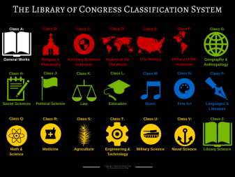 The_Library_of_Congress_Classification_System