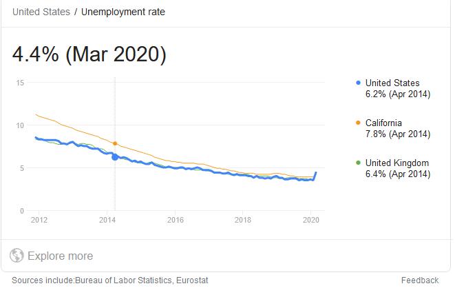 unemployement rate 2020